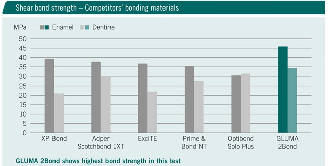 Shear bond strength – Competitors' bonding materials